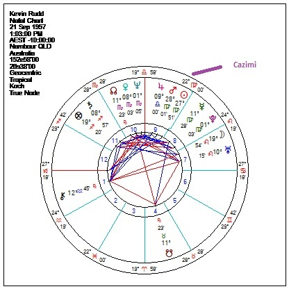 Kevin Rudd's Cazimi Mars   Astroscribe