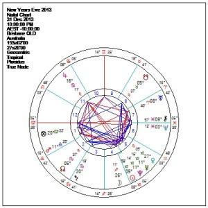 NYE chart 2