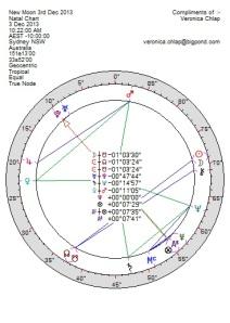 New Moon Chart 3 Dec 2013