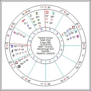 Travers chart