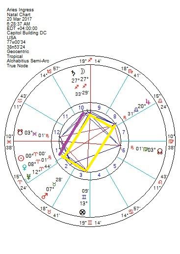 Astroscribe Astrology Articles For The Here And Now