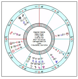 Prince Harry and Meghan's synastry by planets in Houses | Astroscribe